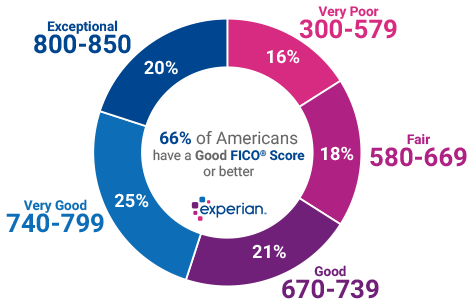 experian-good-score-ranges